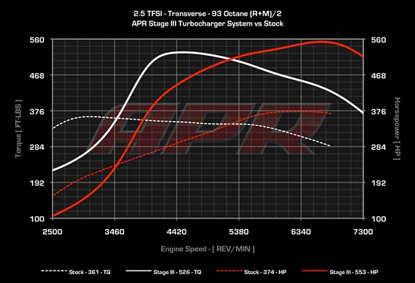 APR Stage 3 dyno information adelaide
